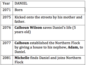This is an example of what I create to keep track of a childhood. Daniel's list shows year, age, and interactions with other characters are bolded.